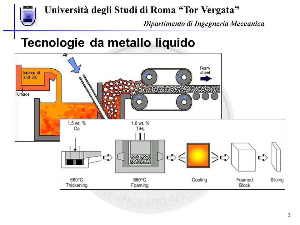 Università degli Studi di Roma Tor Vergata Dipartimento di Ingegneria Meccanica 3 Tecnologie da metallo liquido