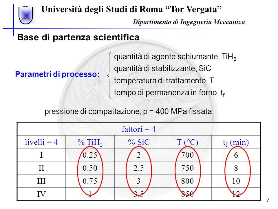 Università degli Studi di Roma Tor Vergata Dipartimento di Ingegneria Meccanica 7 Base di partenza scientifica Parametri di processo: quantità di agente schiumante, TiH 2 quantità di stabilizzante, SiC temperatura di trattamento, T tempo di permanenza in forno, t f fattori = 4 livelli = 4% TiH 2 % SiCT (°C)t f (min) I0.2527006 II0.502.57508 III0.75380010 IV13.585012 pressione di compattazione, p = 400 MPa fissata