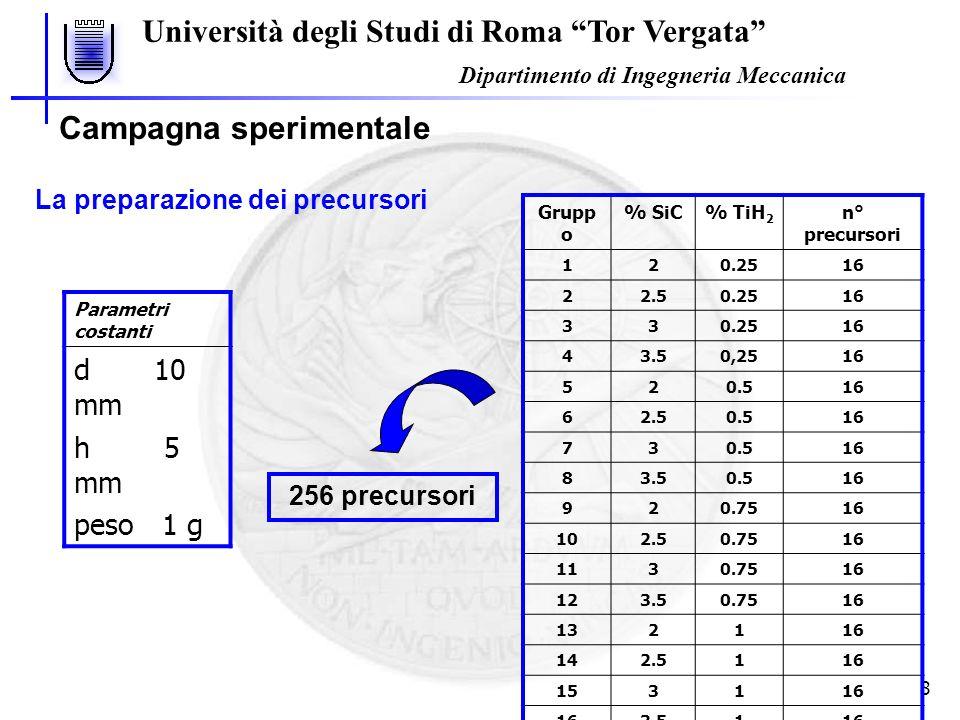 Università degli Studi di Roma Tor Vergata Dipartimento di Ingegneria Meccanica 8 Campagna sperimentale La preparazione dei precursori Grupp o % SiC%
