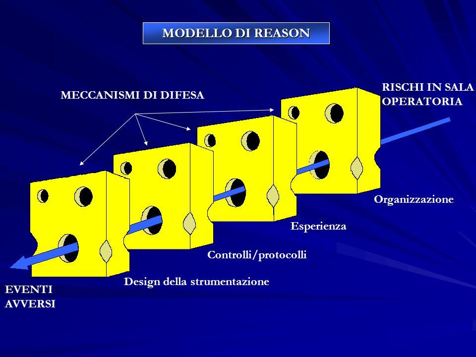 MECCANISMI DI DIFESA RISCHI IN SALA OPERATORIA EVENTI AVVERSI Esperienza Controlli/protocolli Organizzazione Design della strumentazione MODELLO DI RE