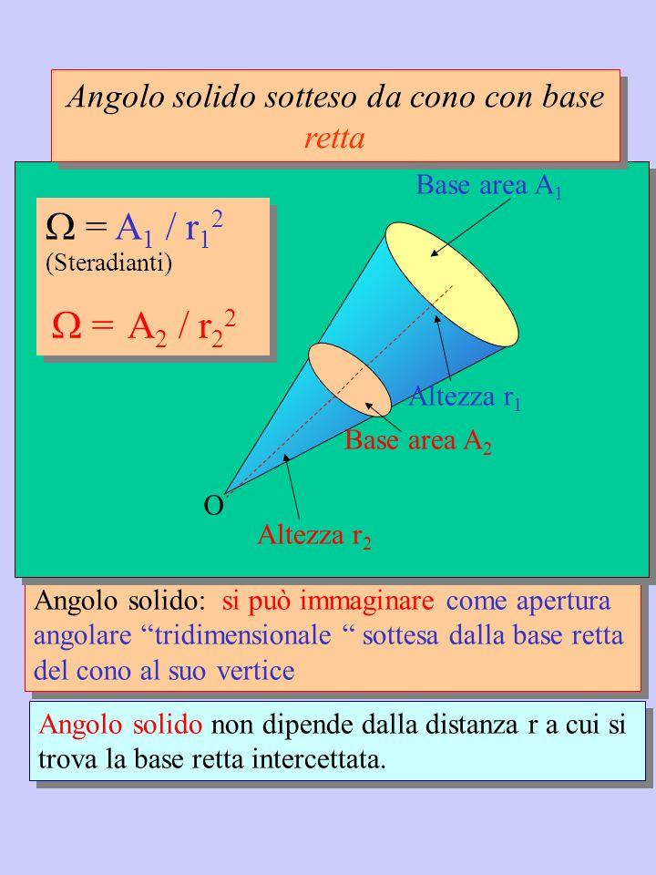 Angolo solido: si può immaginare come apertura angolare tridimensionale sottesa dalla base retta del cono al suo vertice Angolo solido: si può immagin