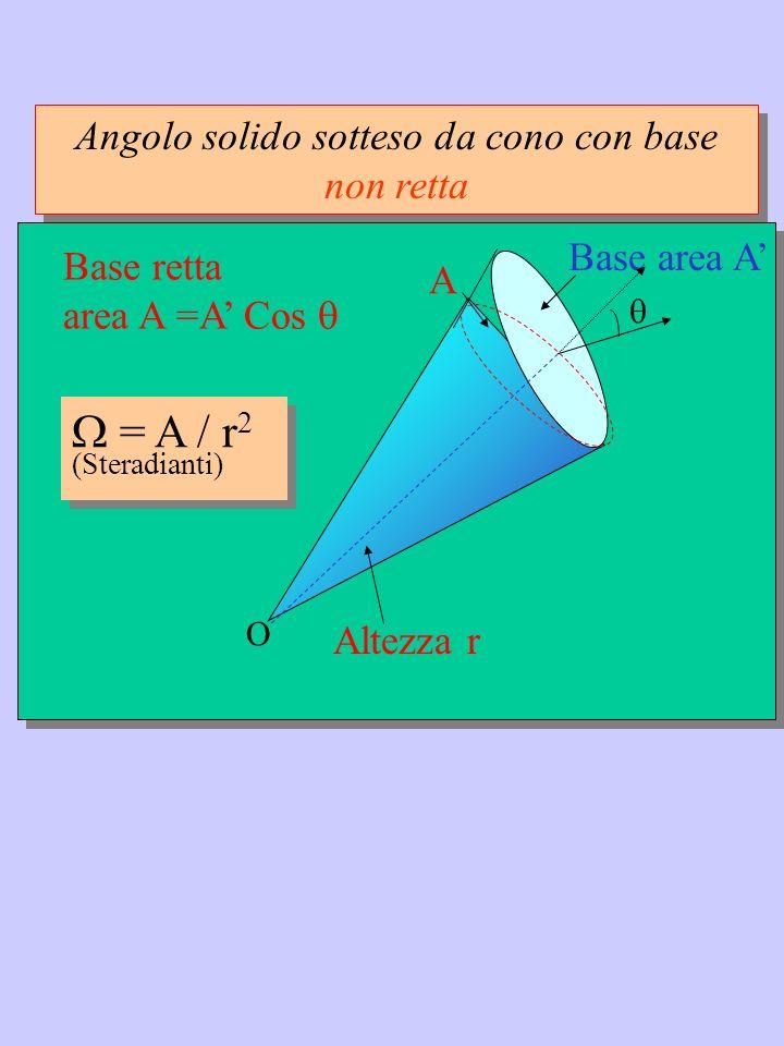 Angolo solido sotteso da cono con base non retta Altezza r O Base area A = A / r 2 (Steradianti) = A / r 2 (Steradianti) Base retta area A =A Cos A