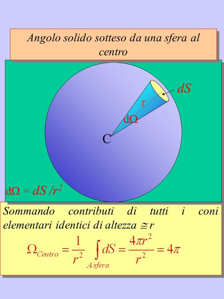 Sommando contributi di tutti i coni elementari identici di altezza r C Angolo solido sotteso da una sfera al centro d r dS d = dS /r 2