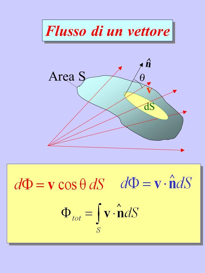 ^ ^ Area S Flusso di un vettore v dS n ^