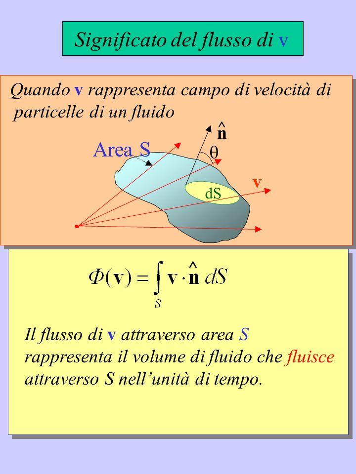 Significato del flusso di v ^ Il flusso di v attraverso area S rappresenta il volume di fluido che fluisce attraverso S nellunità di tempo. Area S ^ Q