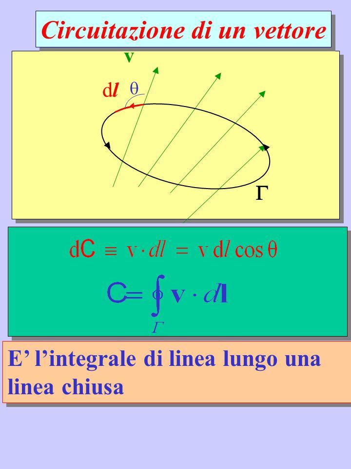 E lintegrale di linea lungo una linea chiusa v dldl Circuitazione di un vettore