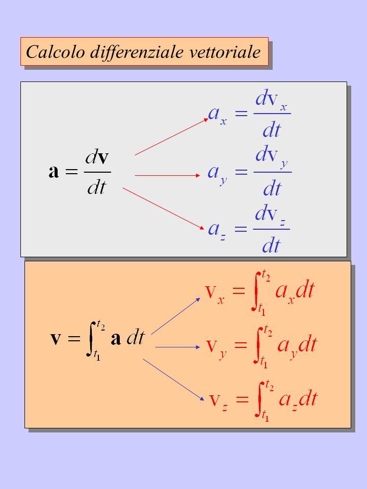 Calcolo differenziale vettoriale
