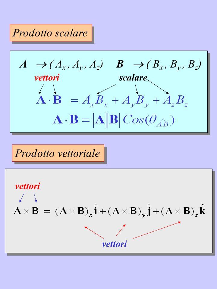 vettori Prodotto vettoriale A ( A x, A y, A z )B ( B x, B y, B z ) vettoriscalare ^ Prodotto scalare