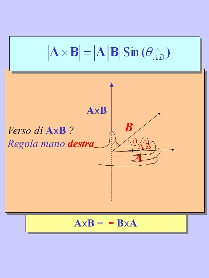 A x B = - B x A B A A B ^ ^ Verso di A x B ? Regola mano destra AxBAxB