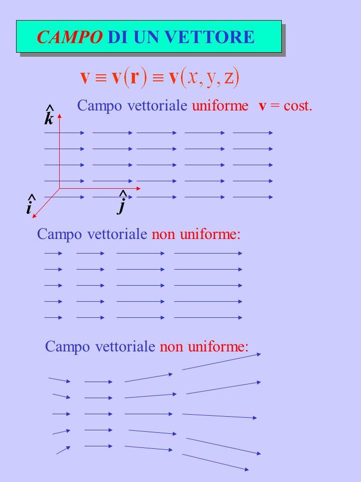 CAMPO DI UN VETTORE Campo vettoriale non uniforme: Campo vettoriale uniforme v = cost. i ^ k ^ j ^