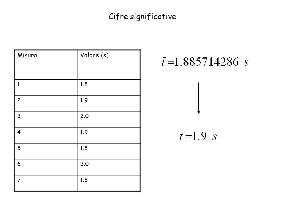ValoreCifra incertaCifra piu significativa Numero di cifre significative 1.9912 1.90013 1.900014 3751134 10.10014 0.0000002203324 0.0000002200024 3200232