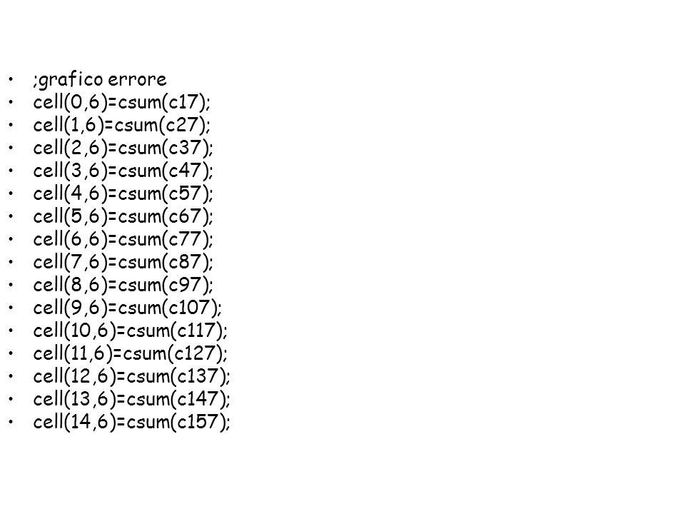 ;grafico errore cell(0,6)=csum(c17); cell(1,6)=csum(c27); cell(2,6)=csum(c37); cell(3,6)=csum(c47); cell(4,6)=csum(c57); cell(5,6)=csum(c67); cell(6,6