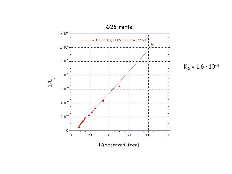 K D = 1.6 10 -4