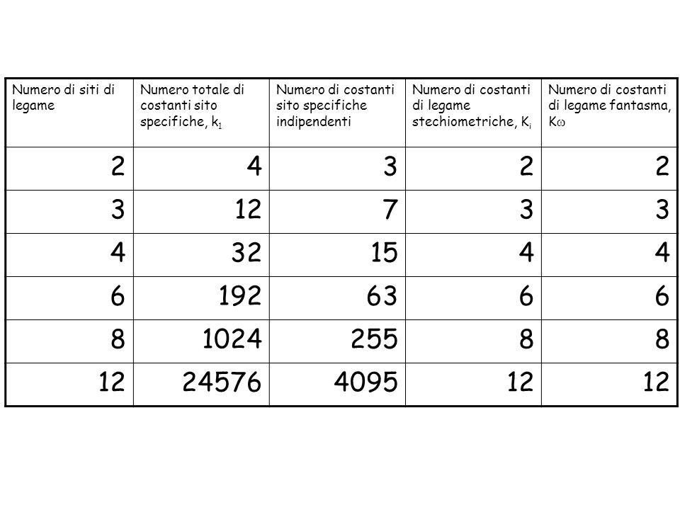 Numero di siti di legame Numero totale di costanti sito specifiche, k 1 Numero di costanti sito specifiche indipendenti Numero di costanti di legame s