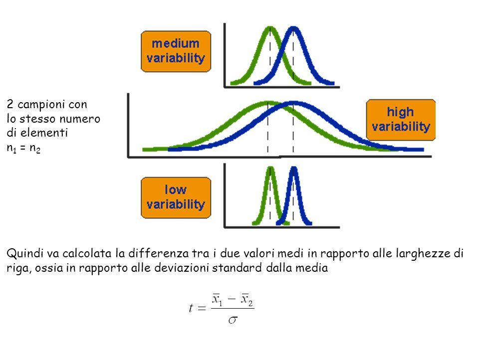 Quindi va calcolata la differenza tra i due valori medi in rapporto alle larghezze di riga, ossia in rapporto alle deviazioni standard dalla media 2 c