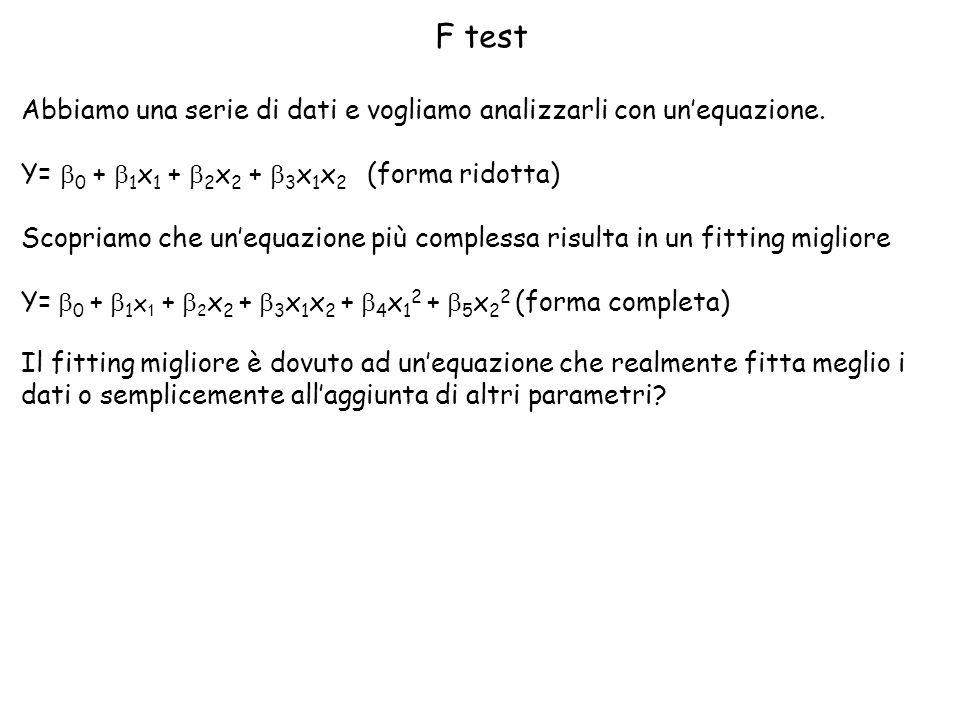 F test Abbiamo una serie di dati e vogliamo analizzarli con unequazione. Y= 0 + 1 x 1 + 2 x 2 + 3 x 1 x 2 (forma ridotta) Scopriamo che unequazione pi