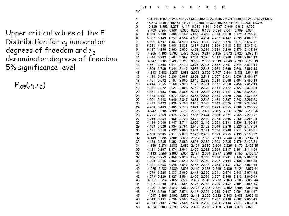 \ 1 1 2 3 4 5 6 7 8 9 10 2 1161.448 199.500 215.707 224.583 230.162 233.986 236.768 238.882 240.543 241.882 218.513 19.000 19.164 19.247 19.296 19.330