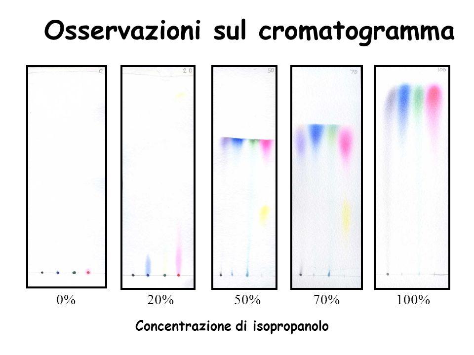 Concentrazione di isopropanolo 0%20%50%70%100%