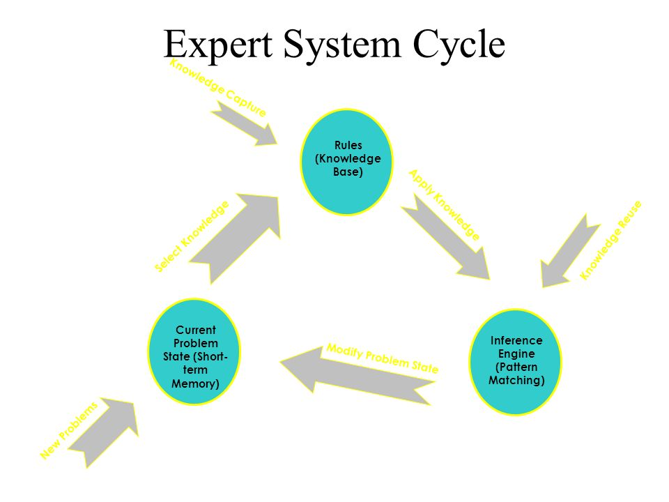 Expert System Cycle Knowledge Capture Apply Knowledge Select Knowledge Modify Problem State New Problems Knowledge Reuse Rules (Knowledge Base) Infere