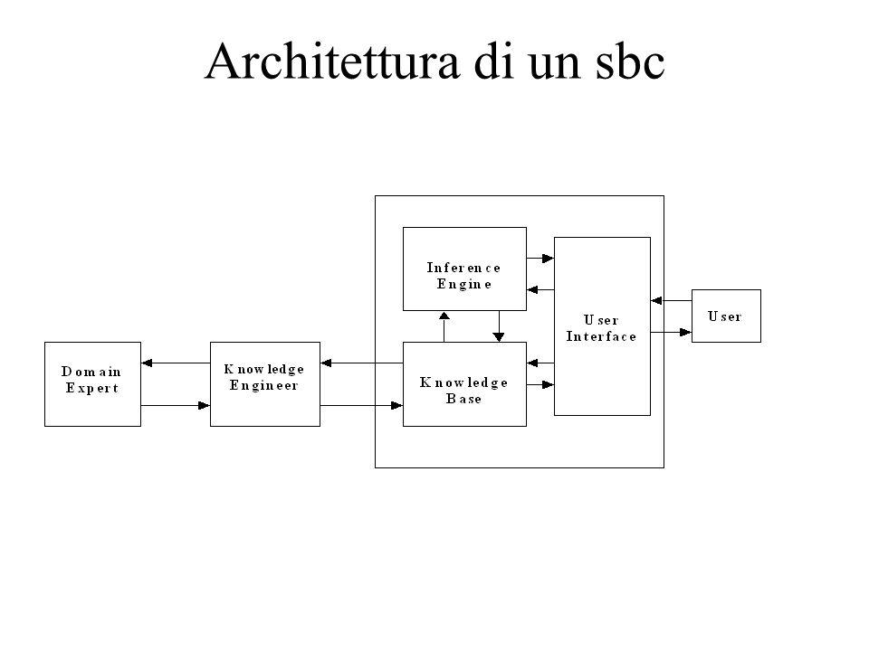 Componenti principali / ruoli: 1.Meccanismo di controllo (motore dinferenza) / software engineers 2.Base di conoscenza / knowledge engineers+domain experts 3.Interfaccia utente / users