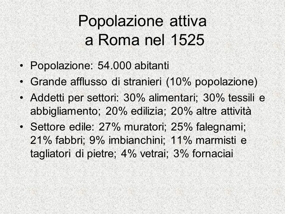 Popolazione attiva a Roma nel 1525 Popolazione: 54.000 abitanti Grande afflusso di stranieri (10% popolazione) Addetti per settori: 30% alimentari; 30
