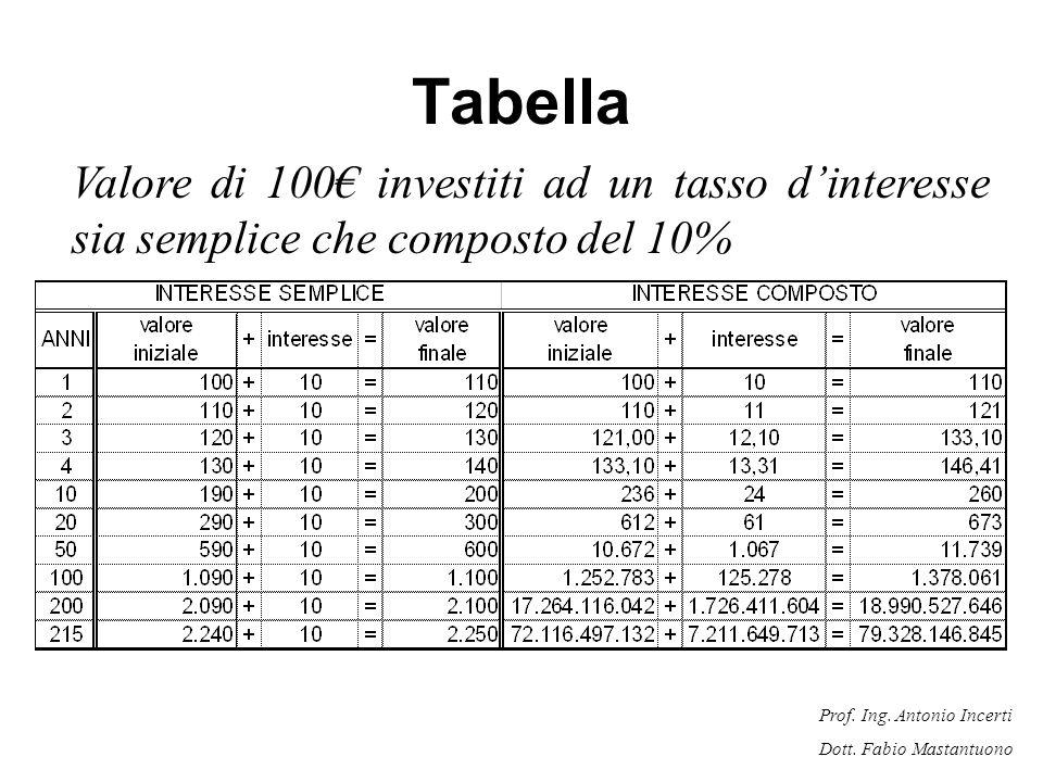 Prof. Ing. Antonio Incerti Dott. Fabio Mastantuono Tabella Valore di 100 investiti ad un tasso dinteresse sia semplice che composto del 10%
