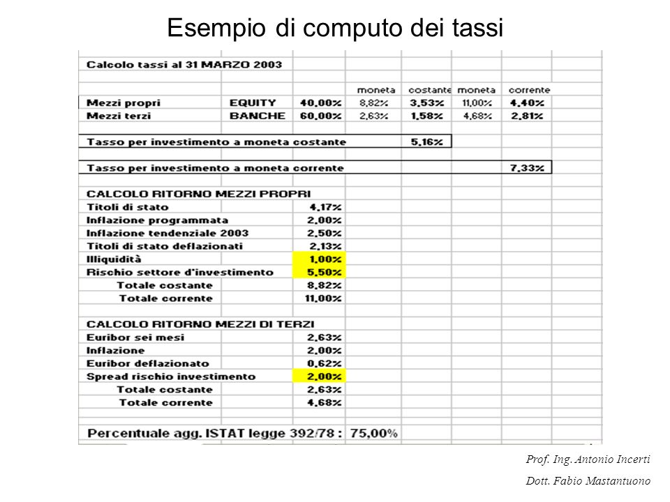 Prof. Ing. Antonio Incerti Dott. Fabio Mastantuono Esempio di computo dei tassi
