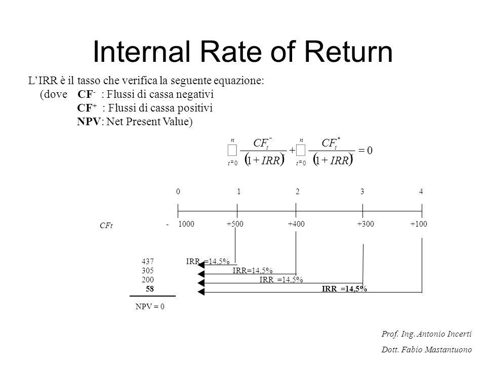 Prof. Ing. Antonio Incerti Dott. Fabio Mastantuono LIRR è il tasso che verifica la seguente equazione: (dove CF - : Flussi di cassa negativi CF + : Fl