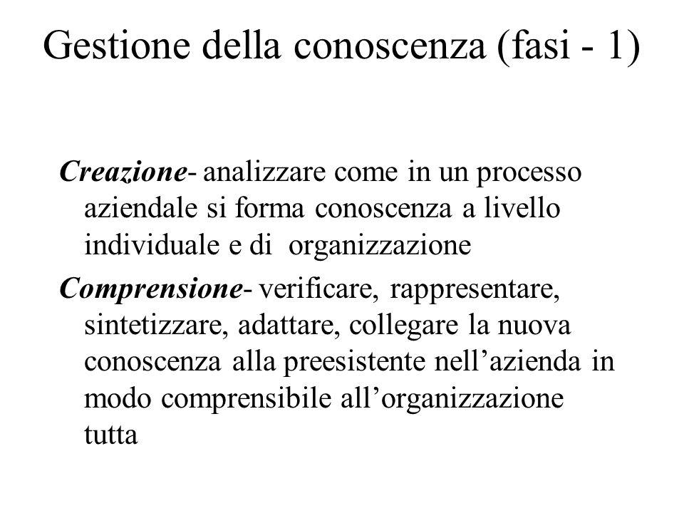 Gestione della conoscenza (fasi - 1) Creazione- analizzare come in un processo aziendale si forma conoscenza a livello individuale e di organizzazione Comprensione- verificare, rappresentare, sintetizzare, adattare, collegare la nuova conoscenza alla preesistente nellazienda in modo comprensibile allorganizzazione tutta