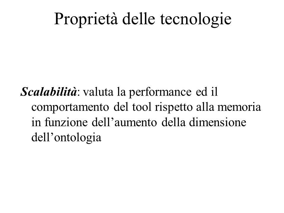 Proprietà delle tecnologie Scalabilità: valuta la performance ed il comportamento del tool rispetto alla memoria in funzione dellaumento della dimensi