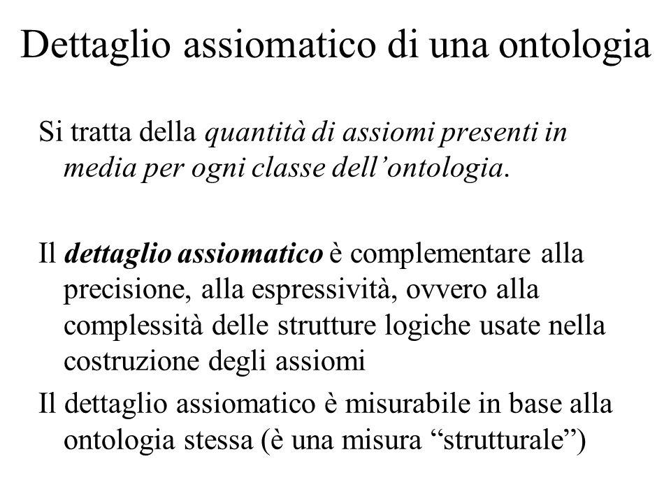 Dettaglio assiomatico di una ontologia Si tratta della quantità di assiomi presenti in media per ogni classe dellontologia. Il dettaglio assiomatico è