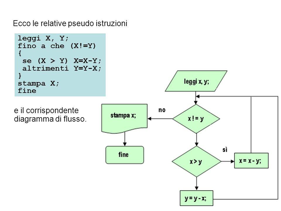Ecco le relative pseudo istruzioni leggi X, Y; fino a che (X!=Y) { se (X > Y) X=X-Y; altrimenti Y=Y-X; } stampa X; fine e il corrispondente diagramma