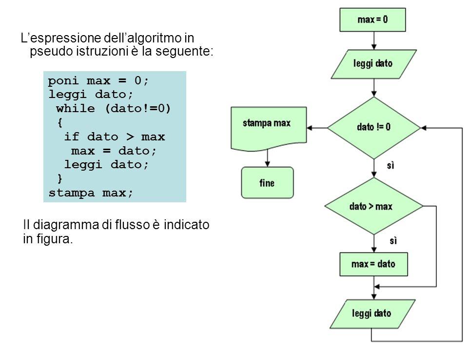 Lespressione dellalgoritmo in pseudo istruzioni è la seguente: poni max = 0; leggi dato; while (dato!=0) { if dato > max max = dato; leggi dato; } sta