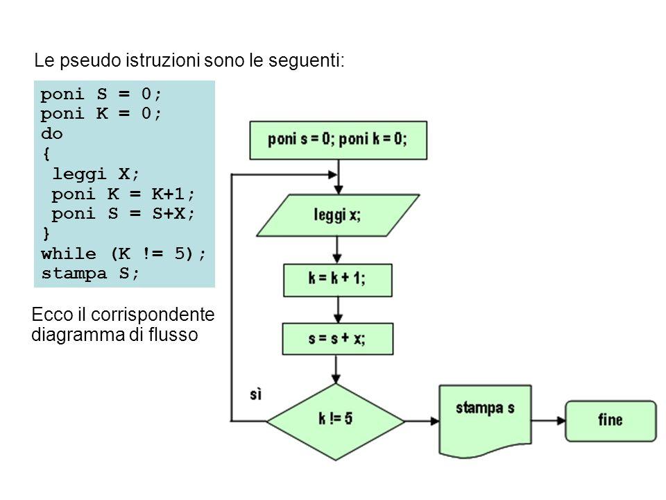 Ecco il corrispondente diagramma di flusso poni S = 0; poni K = 0; do { leggi X; poni K = K+1; poni S = S+X; } while (K != 5); stampa S; Le pseudo ist