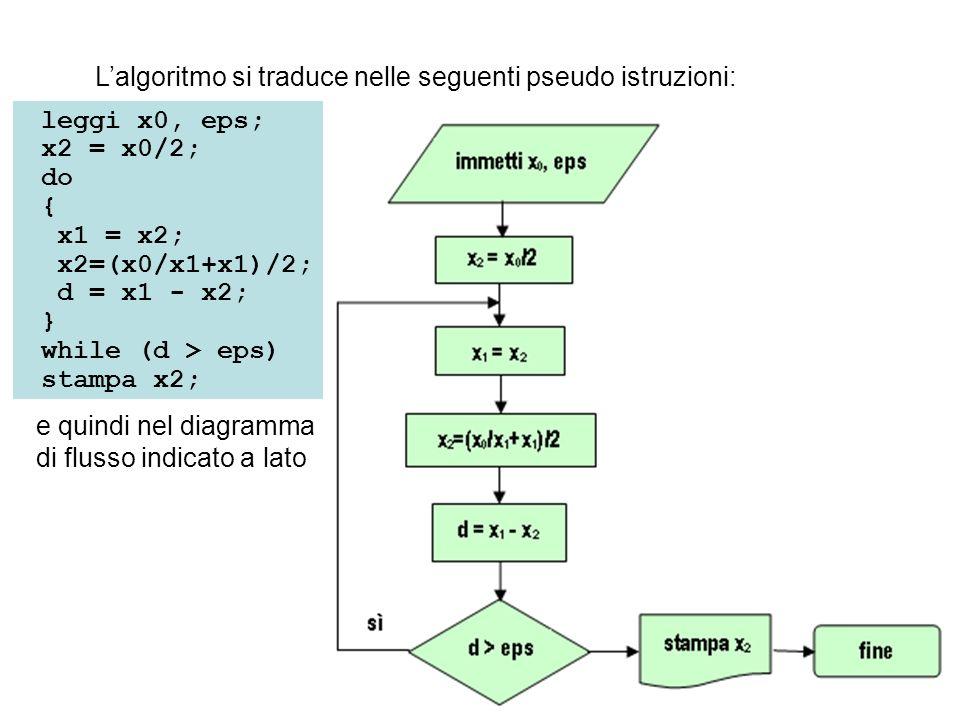 leggi x0, eps; x2 = x0/2; do { x1 = x2; x2=(x0/x1+x1)/2; d = x1 - x2; } while (d > eps) stampa x2; e quindi nel diagramma di flusso indicato a lato La