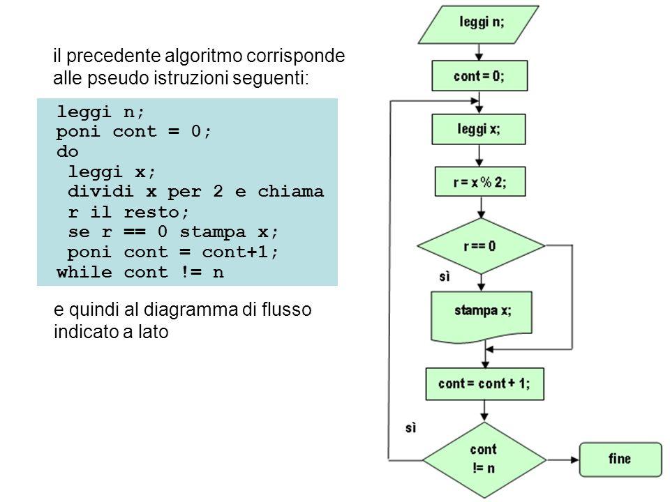 leggi n; poni cont = 0; do leggi x; dividi x per 2 e chiama r il resto; se r == 0 stampa x; poni cont = cont+1; while cont != n e quindi al diagramma