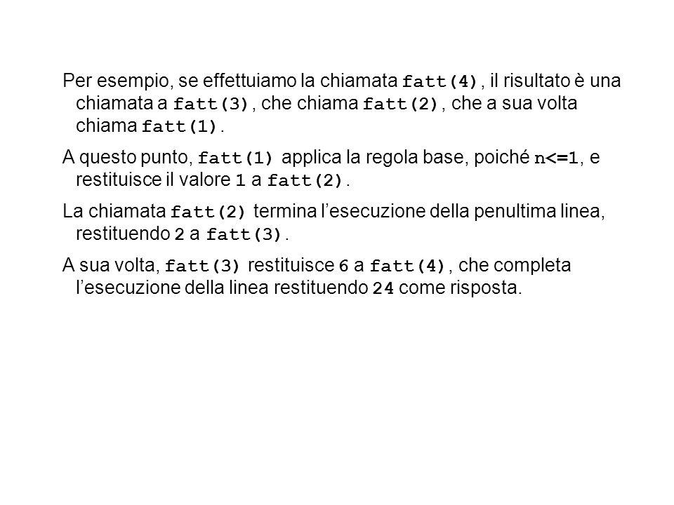 Per esempio, se effettuiamo la chiamata fatt(4), il risultato è una chiamata a fatt(3), che chiama fatt(2), che a sua volta chiama fatt(1). A questo p