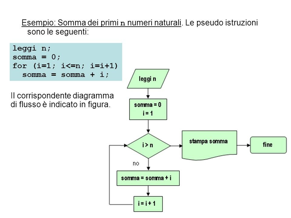 Esempio: Somma dei primi n numeri naturali. Le pseudo istruzioni sono le seguenti: Il corrispondente diagramma di flusso è indicato in figura. leggi n