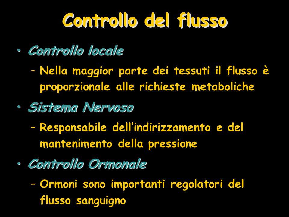 Controllo del flusso Controllo localeControllo locale –Nella maggior parte dei tessuti il flusso è proporzionale alle richieste metaboliche Sistema Ne