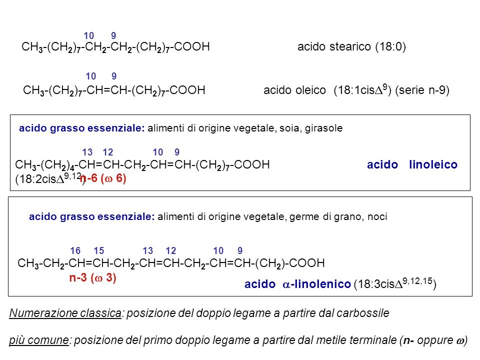 CH 3 -(CH 2 ) 7 -CH 2 -CH 2 -(CH 2 ) 7 -COOH acido stearico (18:0) 10… 9 CH 3 -(CH 2 ) 7 -CH=CH-(CH 2 ) 7 -COOH acido oleico (18:1cis 9 ) (serie n-9)