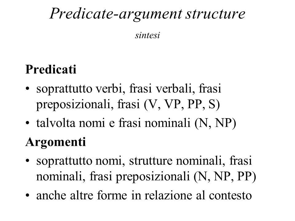 Predicate-argument structure sintesi Predicati soprattutto verbi, frasi verbali, frasi preposizionali, frasi (V, VP, PP, S) talvolta nomi e frasi nomi