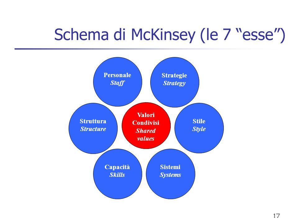 17 Schema di McKinsey (le 7 esse) Valori Condivisi Shared values Strategie Strategy Stile Style Sistemi Systems Capacità Skills Struttura Structure Pe