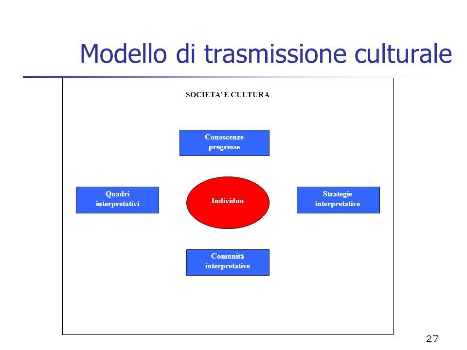27 Modello di trasmissione culturale SOCIETA E CULTURA Individuo Conoscenze pregresse Comunità interpretative Strategie interpretative Quadri interpre