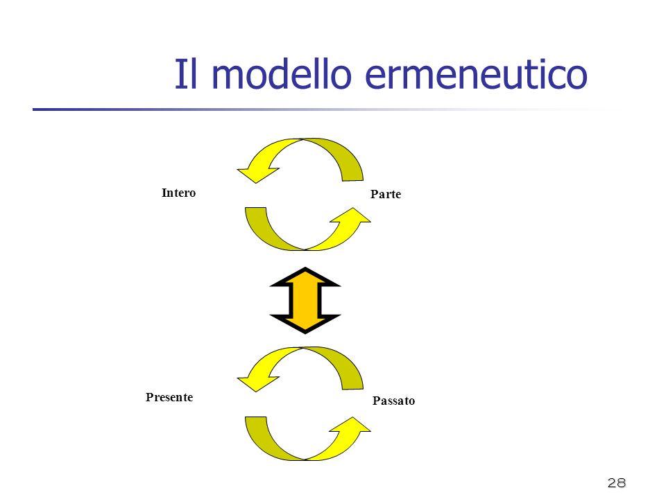 28 Il modello ermeneutico Intero Parte Presente Passato