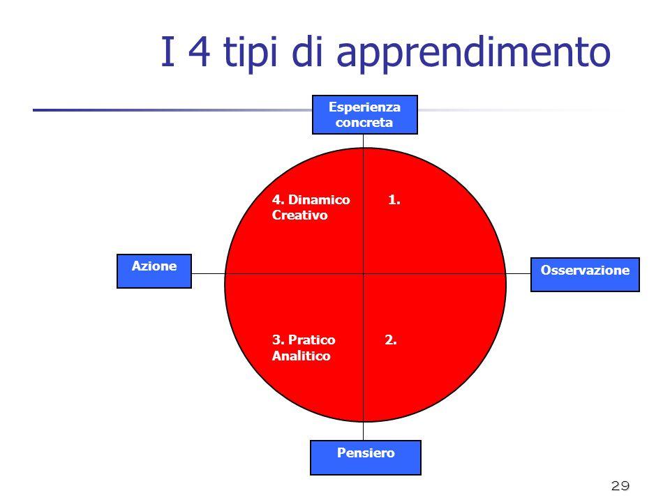 29 I 4 tipi di apprendimento Osservazione 4. Dinamico 1. Creativo 3. Pratico 2. Analitico Esperienza concreta Pensiero Azione