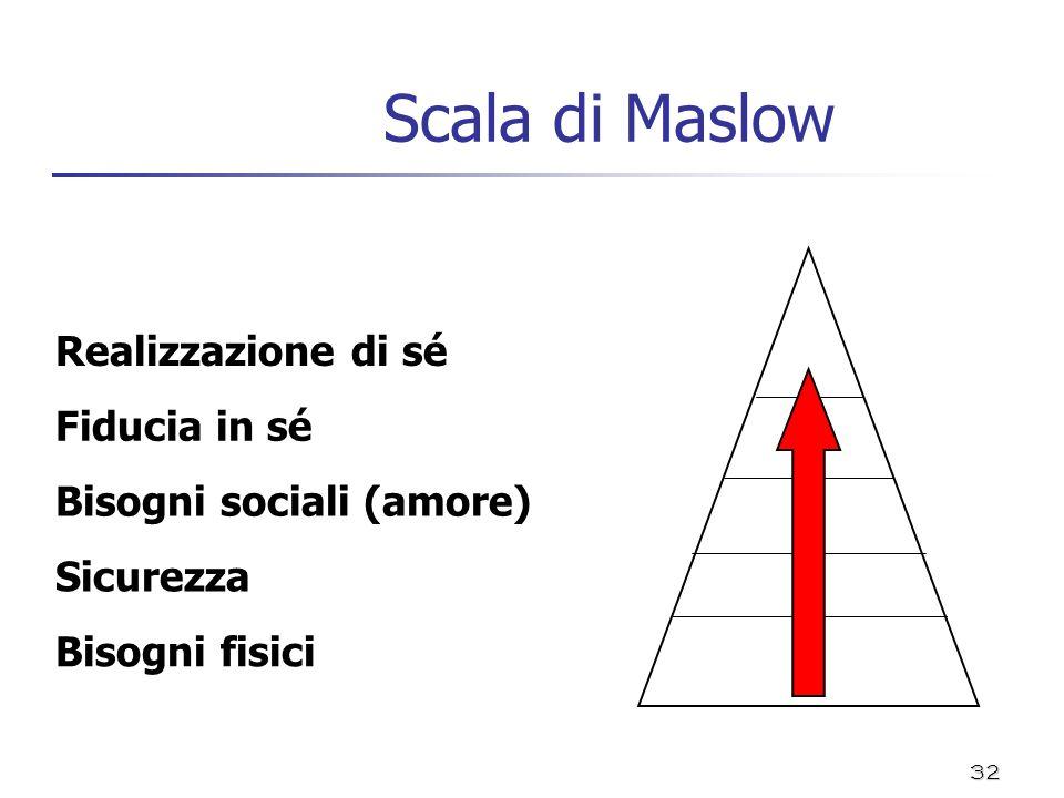 32 Scala di Maslow Realizzazione di sé Fiducia in sé Bisogni sociali (amore) Sicurezza Bisogni fisici