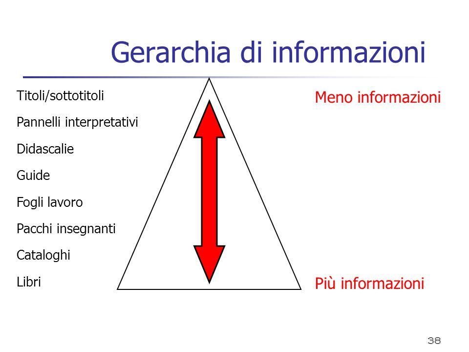 38 Gerarchia di informazioni Titoli/sottotitoli Meno informazioni Pannelli interpretativi Didascalie Guide Fogli lavoro Pacchi insegnanti Cataloghi Li