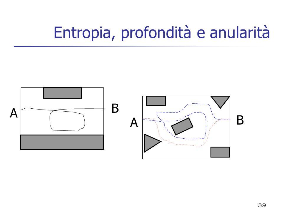 39 Entropia, profondità e anularità A B A B
