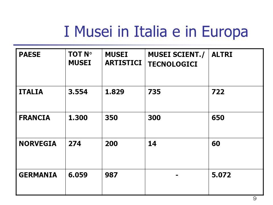 9 I Musei in Italia e in Europa PAESETOT N° MUSEI MUSEI ARTISTICI MUSEI SCIENT./ TECNOLOGICI ALTRI ITALIA3.5541.829735722 FRANCIA1.300350300650 NORVEG