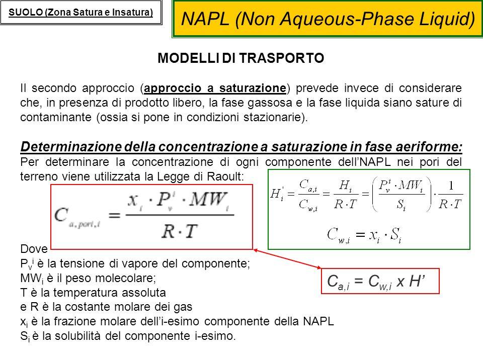 NAPL (Non Aqueous-Phase Liquid) SUOLO (Zona Satura e Insatura) MODELLI DI TRASPORTO Il secondo approccio (approccio a saturazione) prevede invece di c